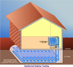 Geothermal Heating and Cooling Madison WI