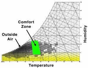 psychometric chart humidity
